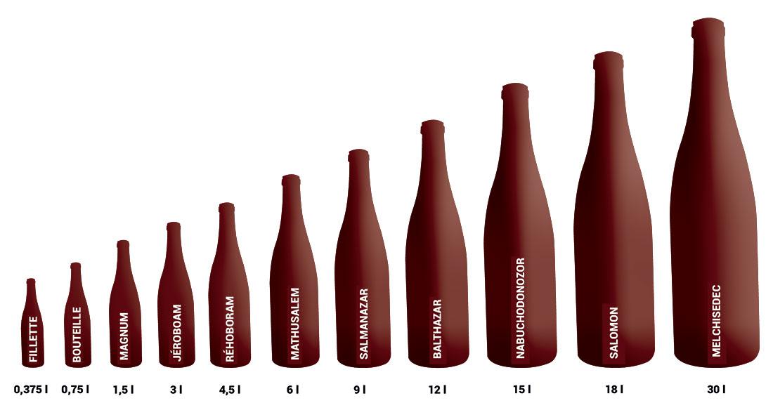 Les noms des diverses bouteilles de vin en fonction de leur volume